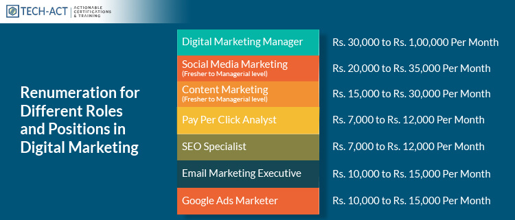 Job Roles And Positions in Digital Marketing