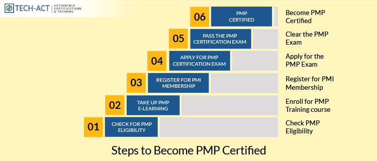 Steps to Become PMP Certified: