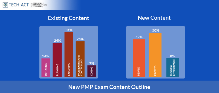 New Exam Content for PMP