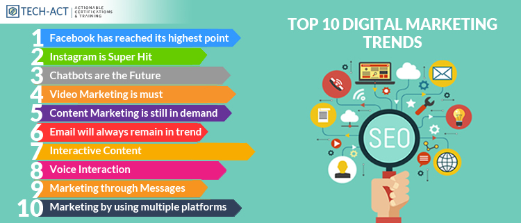 Top 10 Digital Marketing Trends In 2020