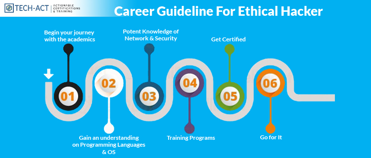 A Career Guideline For Ethical Hacker