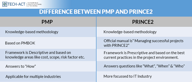 Difference-Between-PMP-and-PRINCE2