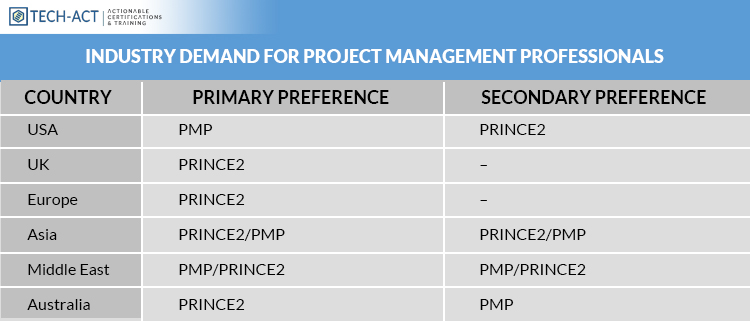 Industry-Demand-for-Project-Management-Professionals