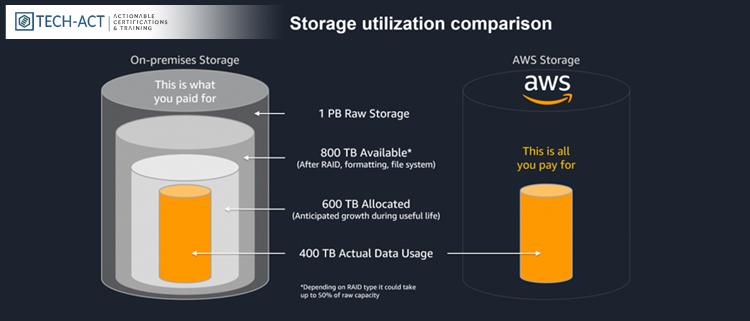 storage-utilization-comparison